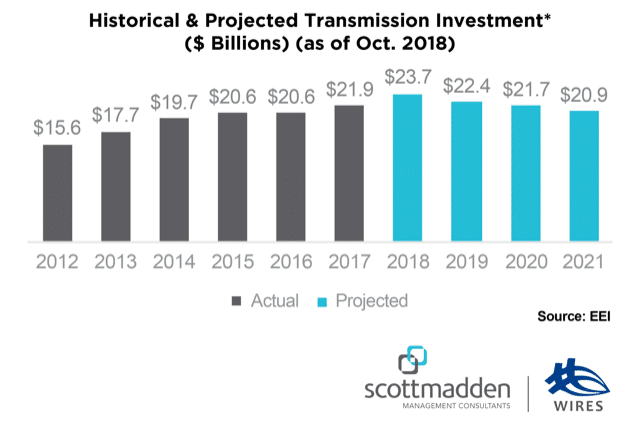 Transmission Investment(
