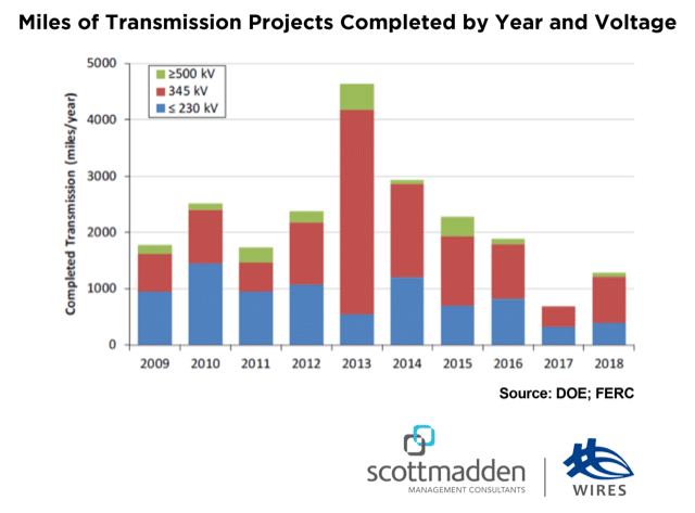 Transmission Projects Completed